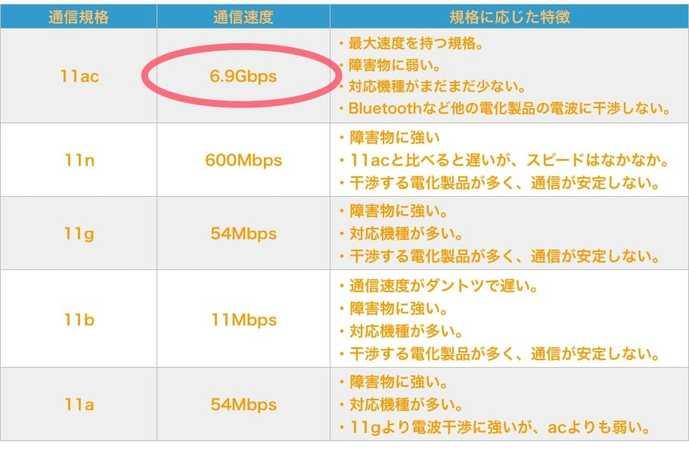 通信規格の速度・特徴